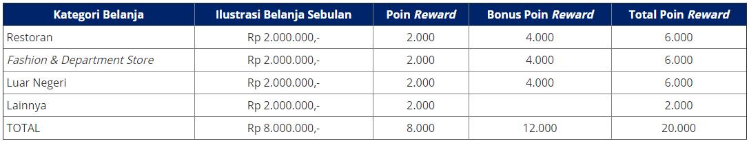 Uob Indonesia Kartu Kredit Uob Preferred Platinum