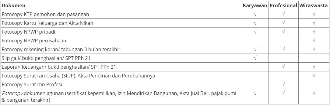 Uob Indonesia Kredit Pemilikan Rumah Kpr