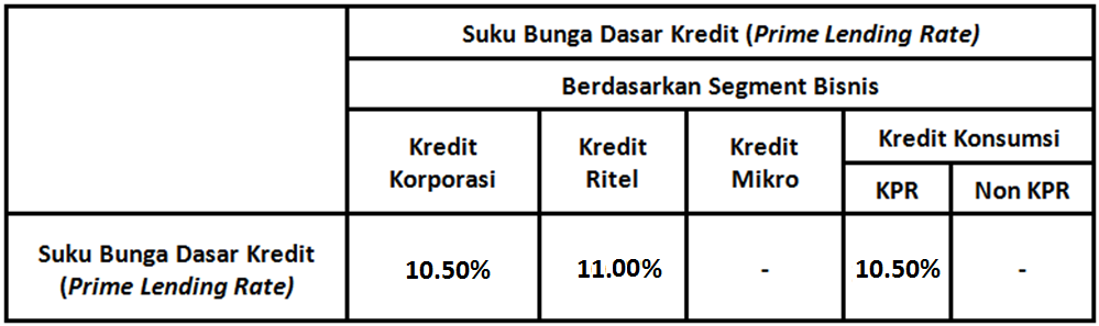 Suku Bunga Dasar Kredit PT Bank UOB Indonesia